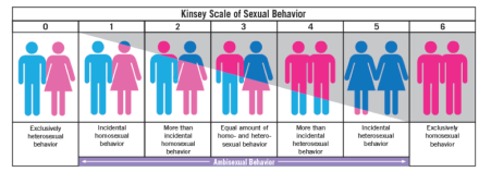 kinsey-scale